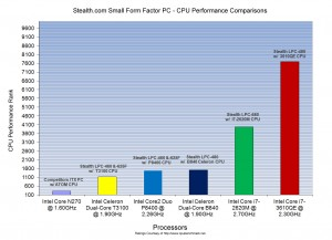 Small PC performance chart